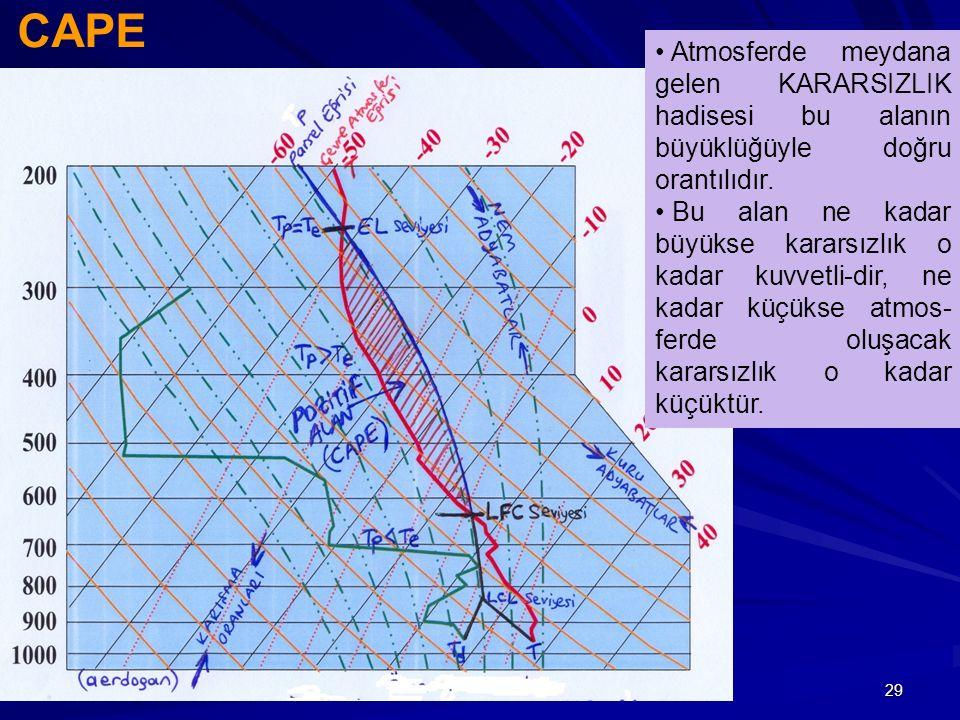 CAPE Atmosferde meydana gelen KARARSIZLIK hadisesi bu alanın büyüklüğüyle doğru orantılıdır.