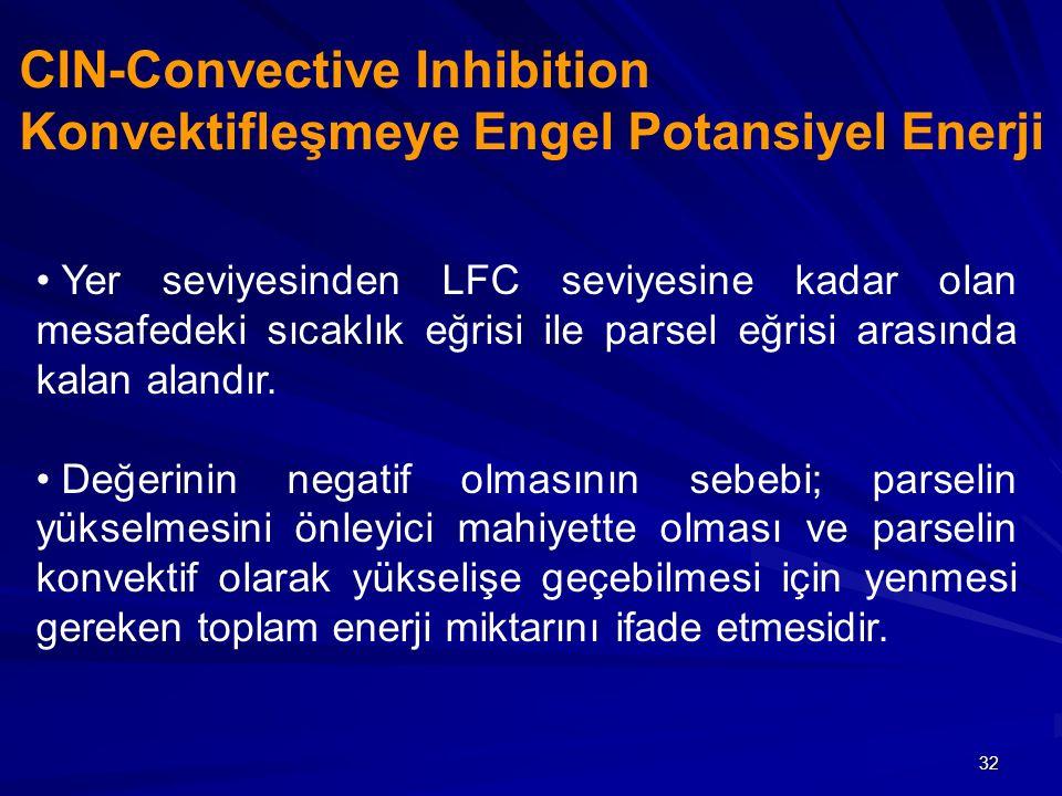 CIN-Convective Inhibition Konvektifleşmeye Engel Potansiyel Enerji
