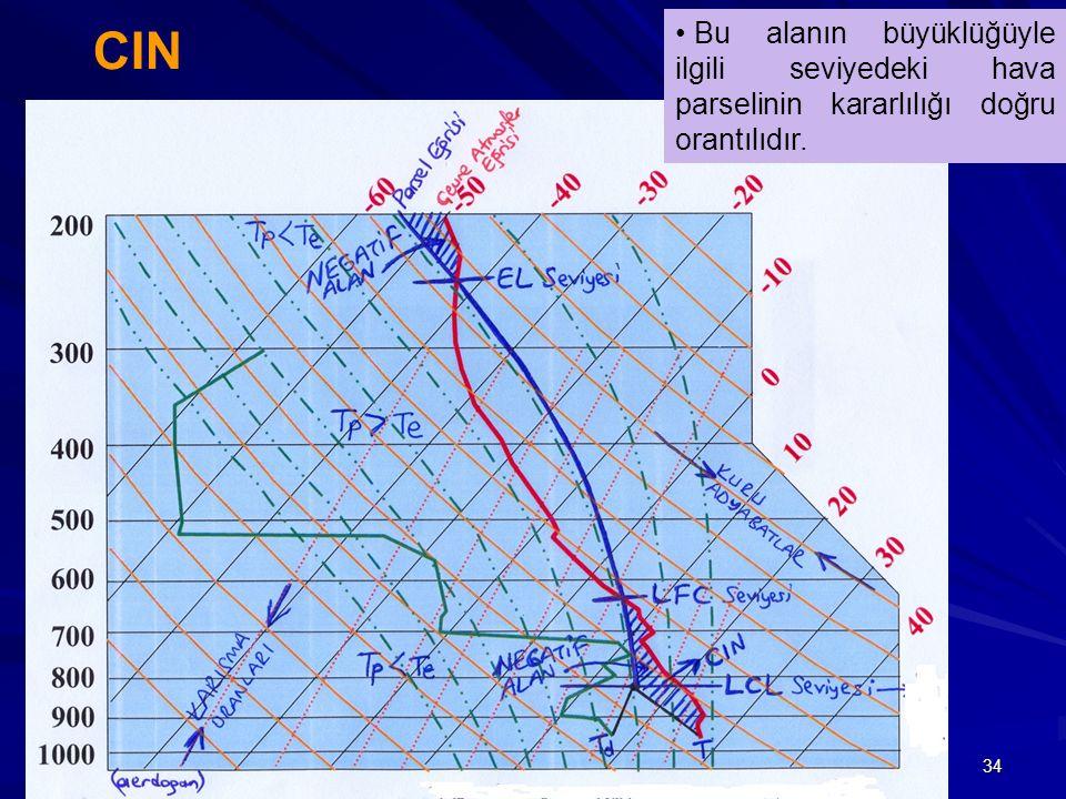 CIN Bu alanın büyüklüğüyle ilgili seviyedeki hava parselinin kararlılığı doğru orantılıdır.