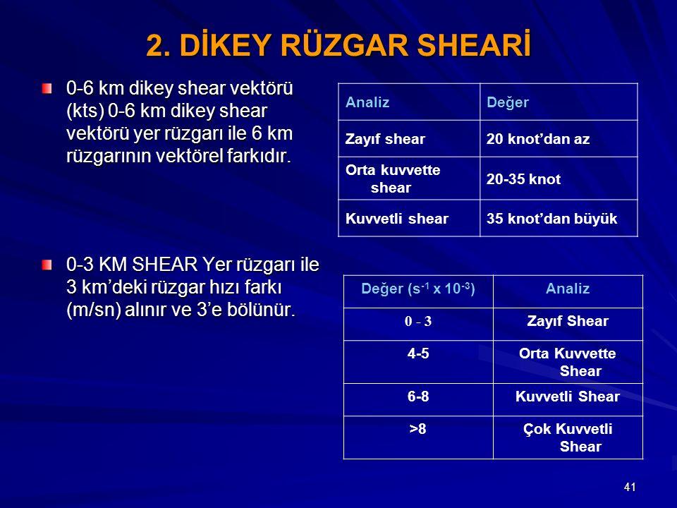 2. DİKEY RÜZGAR SHEARİ 0-6 km dikey shear vektörü (kts) 0-6 km dikey shear vektörü yer rüzgarı ile 6 km rüzgarının vektörel farkıdır.