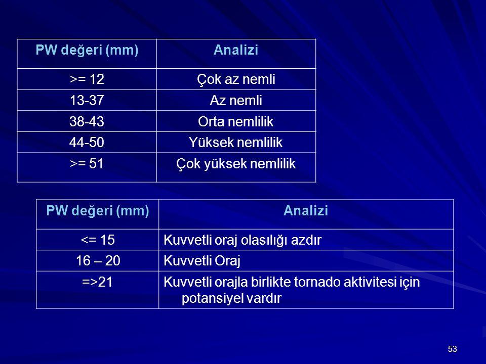 PW değeri (mm) Analizi. >= 12. Çok az nemli. 13-37. Az nemli. 38-43. Orta nemlilik. 44-50. Yüksek nemlilik.
