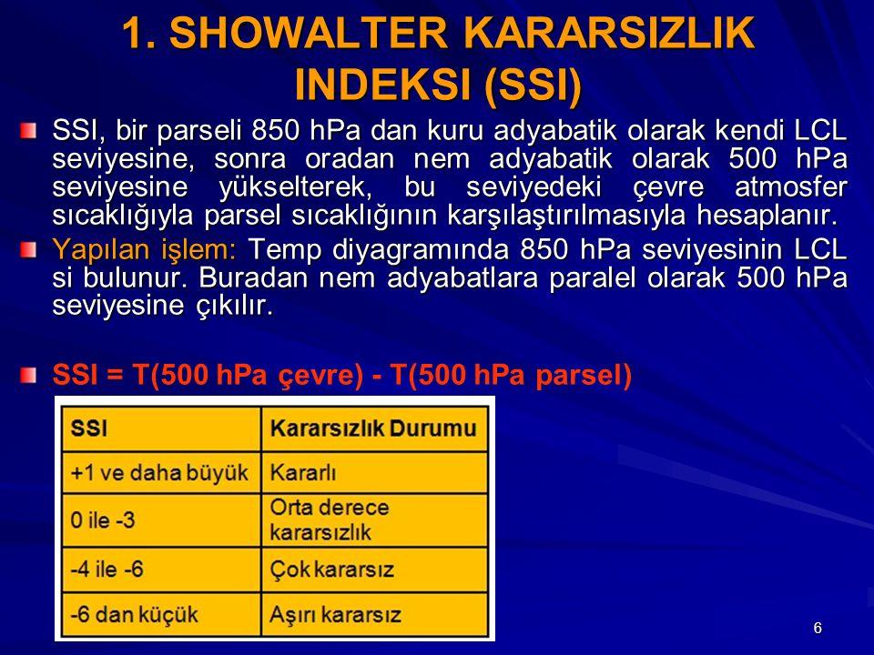 1. SHOWALTER KARARSIZLIK INDEKSI (SSI)