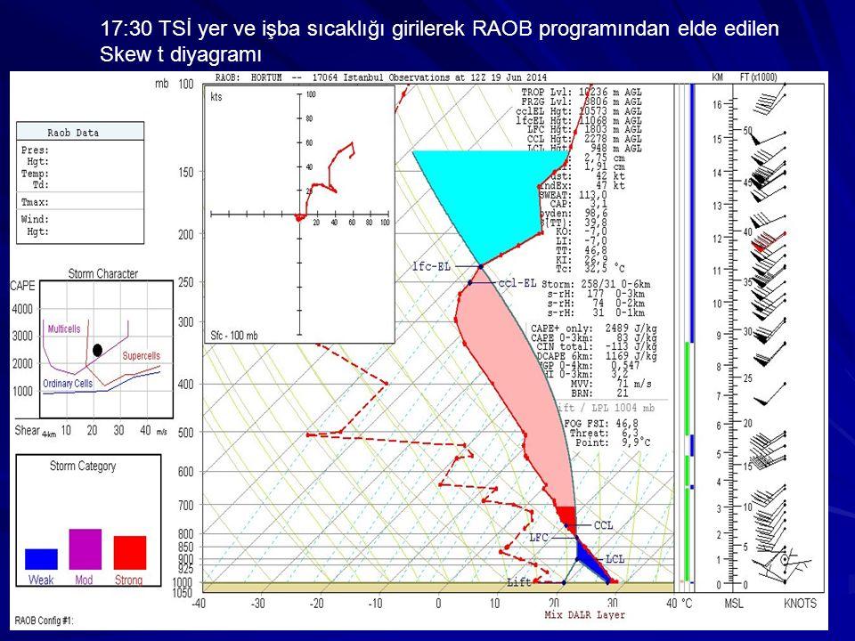 17:30 TSİ yer ve işba sıcaklığı girilerek RAOB programından elde edilen Skew t diyagramı