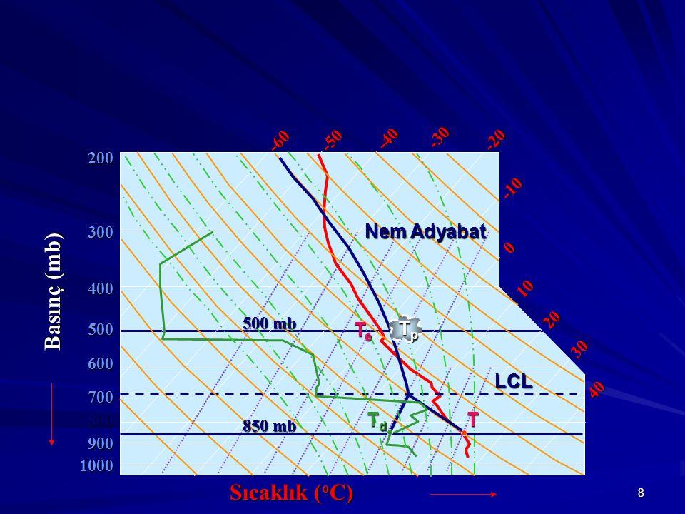 Basınç (mb) Sıcaklık (oC) Nem Adyabat Te Tp LCL Td T -60 -50 -40 -30