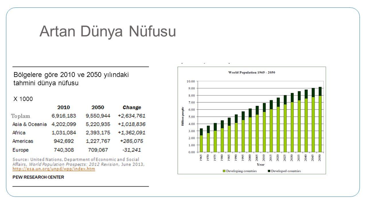 Artan Dünya Nüfusu Bölgelere göre 2010 ve 2050 yılındaki tahmini dünya nüfusu X 1000 Toplam