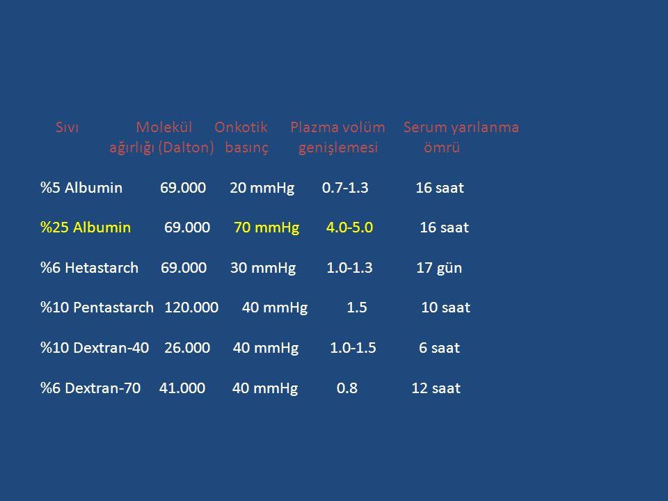 Sıvı Molekül Onkotik Plazma volüm Serum yarılanma ağırlığı (Dalton) basınç genişlemesi ömrü %5 Albumin 69.000 20 mmHg 0.7-1.3 16 saat %25 Albumin 69.000 70 mmHg 4.0-5.0 16 saat %6 Hetastarch 69.000 30 mmHg 1.0-1.3 17 gün %10 Pentastarch 120.000 40 mmHg 1.5 10 saat %10 Dextran-40 26.000 40 mmHg 1.0-1.5 6 saat %6 Dextran-70 41.000 40 mmHg 0.8 12 saat