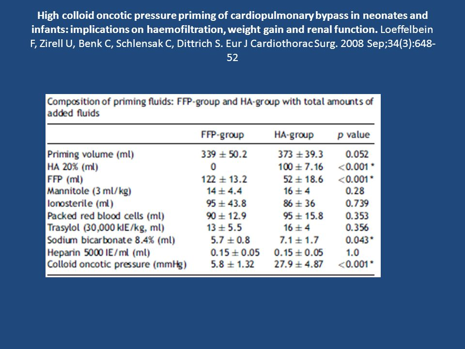 High colloid oncotic pressure priming of cardiopulmonary bypass in neonates and infants: implications on haemofiltration, weight gain and renal function.