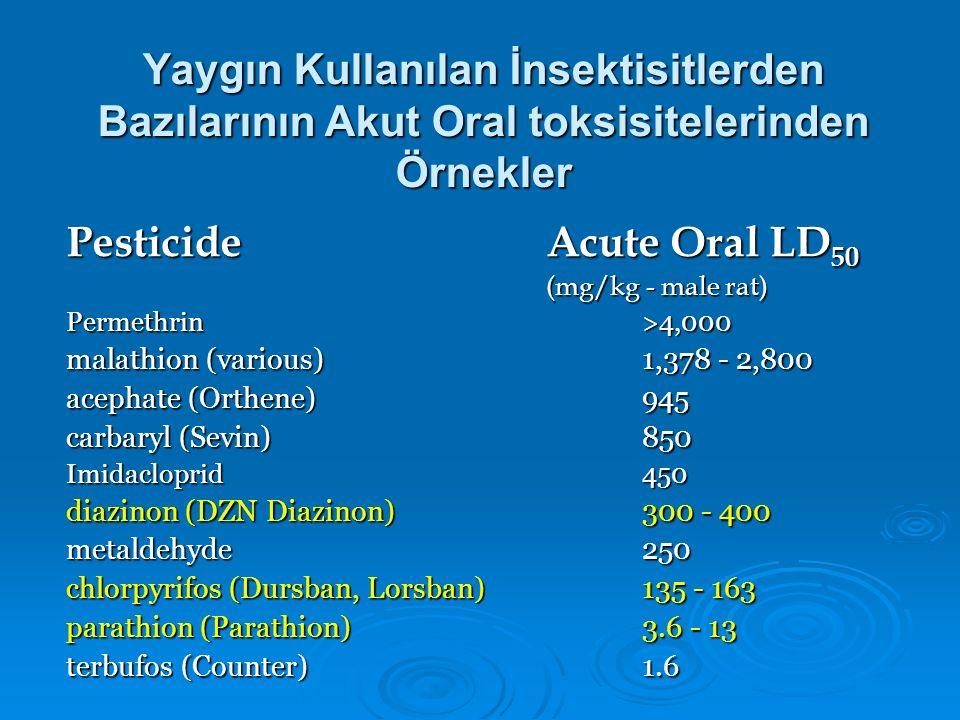Pesticide Acute Oral LD50