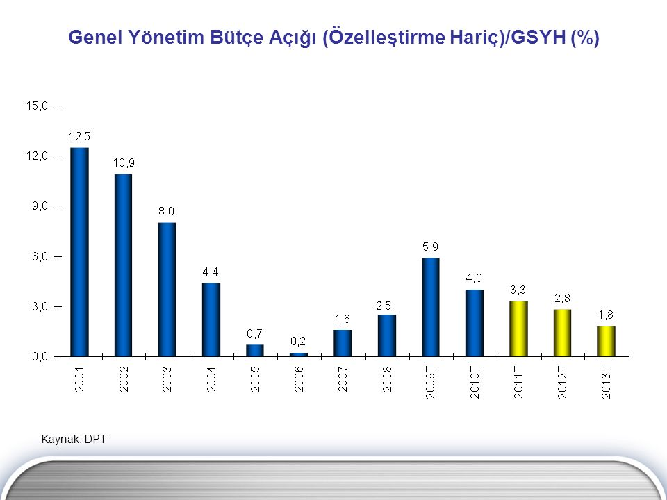 Genel Yönetim Bütçe Açığı (Özelleştirme Hariç)/GSYH (%)