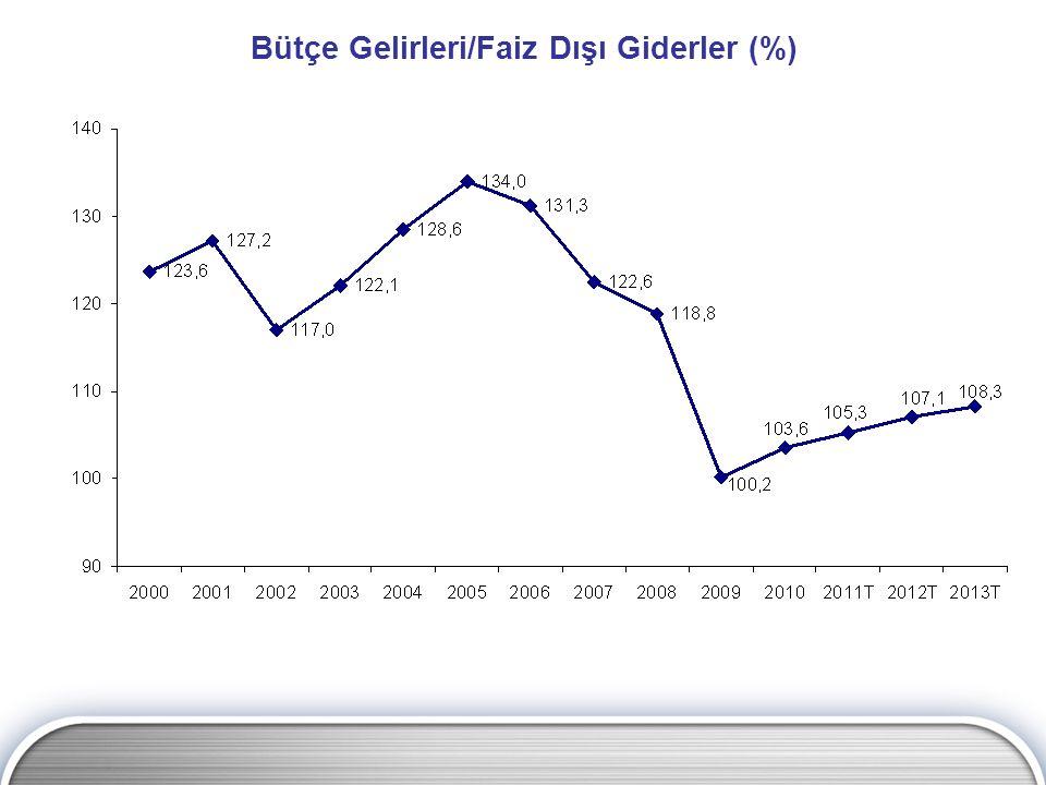 Bütçe Gelirleri/Faiz Dışı Giderler (%)