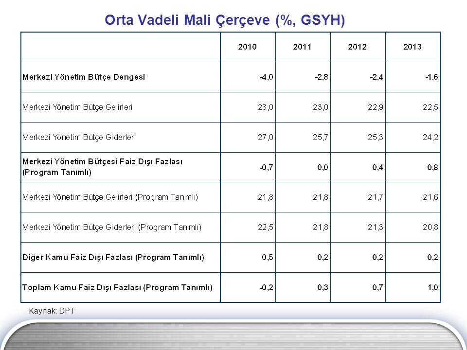 Orta Vadeli Mali Çerçeve (%, GSYH)