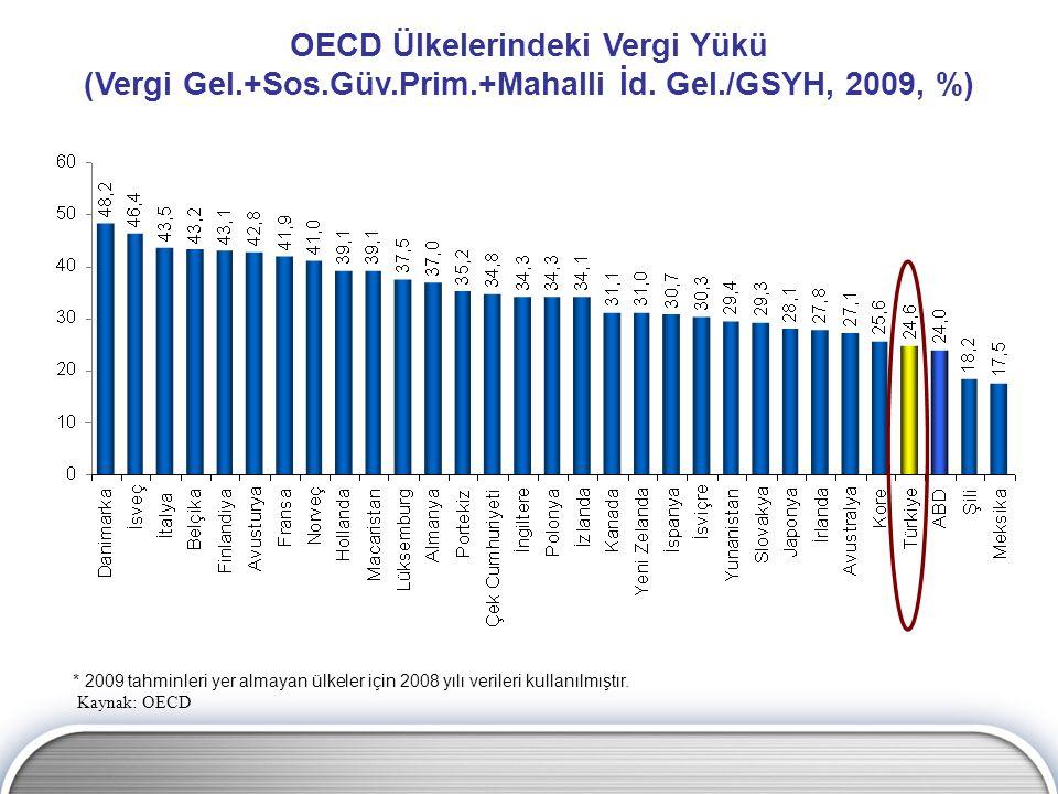 OECD Ülkelerindeki Vergi Yükü (Vergi Gel. +Sos. Güv. Prim. +Mahalli İd