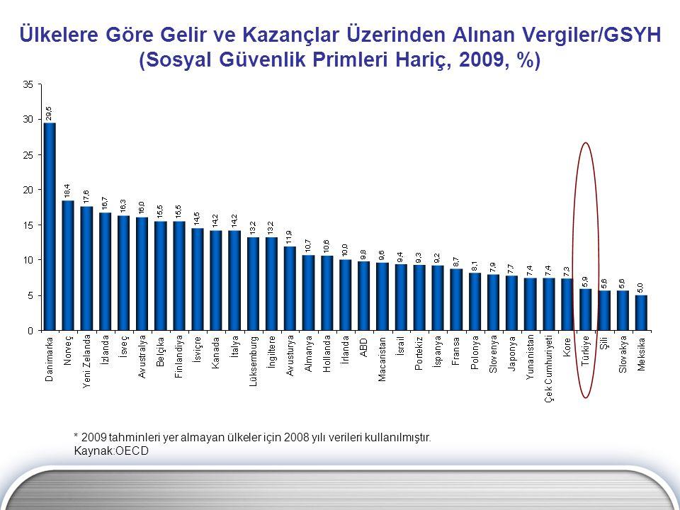 Ülkelere Göre Gelir ve Kazançlar Üzerinden Alınan Vergiler/GSYH (Sosyal Güvenlik Primleri Hariç, 2009, %)