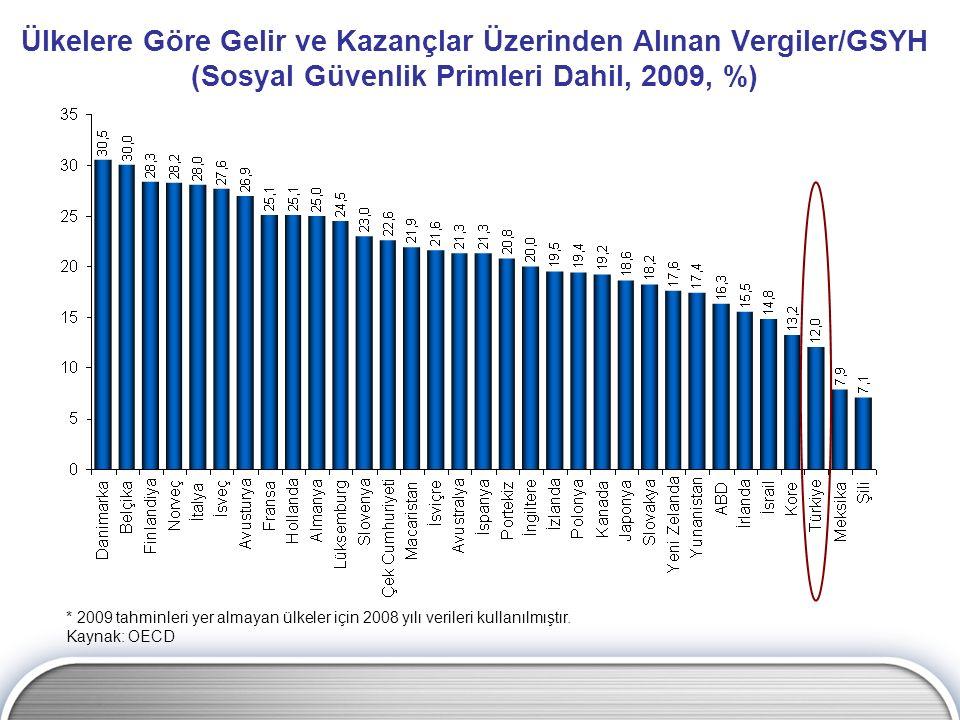 Ülkelere Göre Gelir ve Kazançlar Üzerinden Alınan Vergiler/GSYH (Sosyal Güvenlik Primleri Dahil, 2009, %)