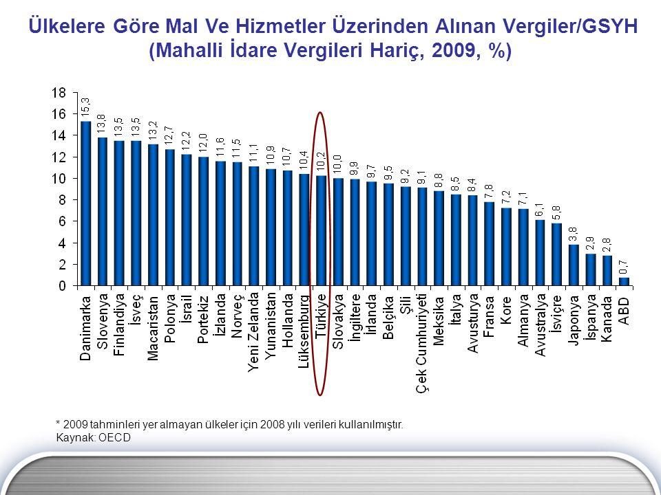 Ülkelere Göre Mal Ve Hizmetler Üzerinden Alınan Vergiler/GSYH (Mahalli İdare Vergileri Hariç, 2009, %)