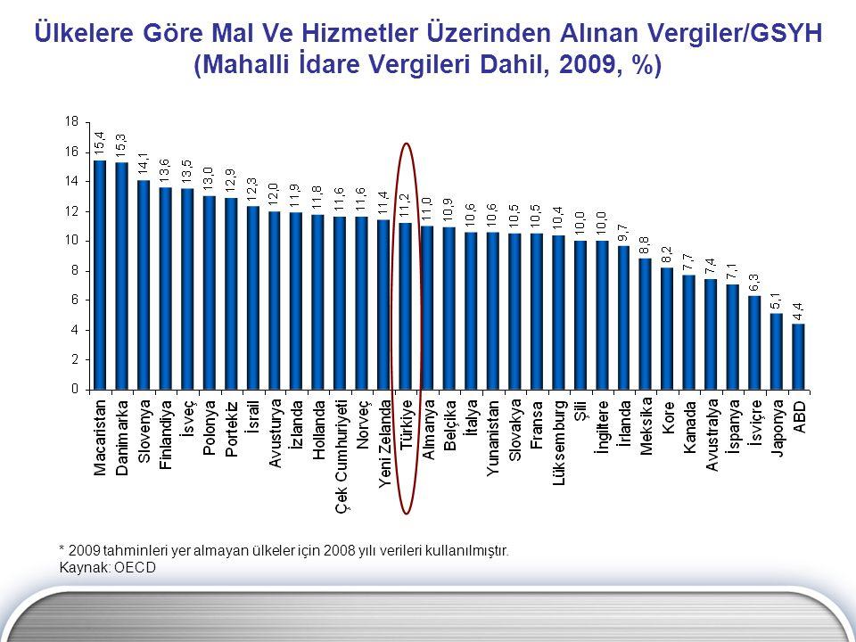 Ülkelere Göre Mal Ve Hizmetler Üzerinden Alınan Vergiler/GSYH (Mahalli İdare Vergileri Dahil, 2009, %)