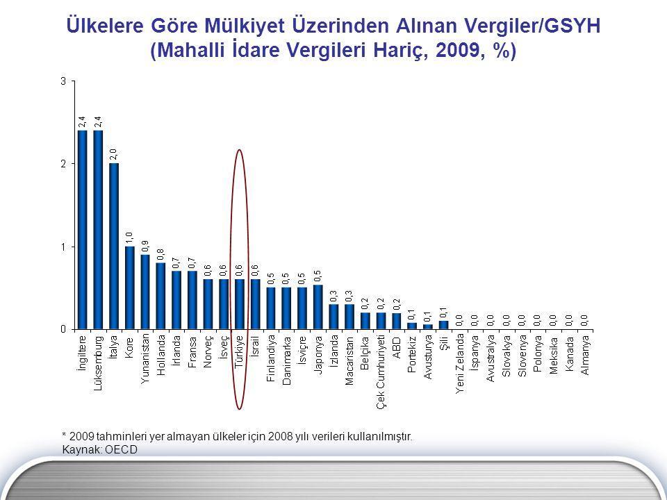 Ülkelere Göre Mülkiyet Üzerinden Alınan Vergiler/GSYH (Mahalli İdare Vergileri Hariç, 2009, %)