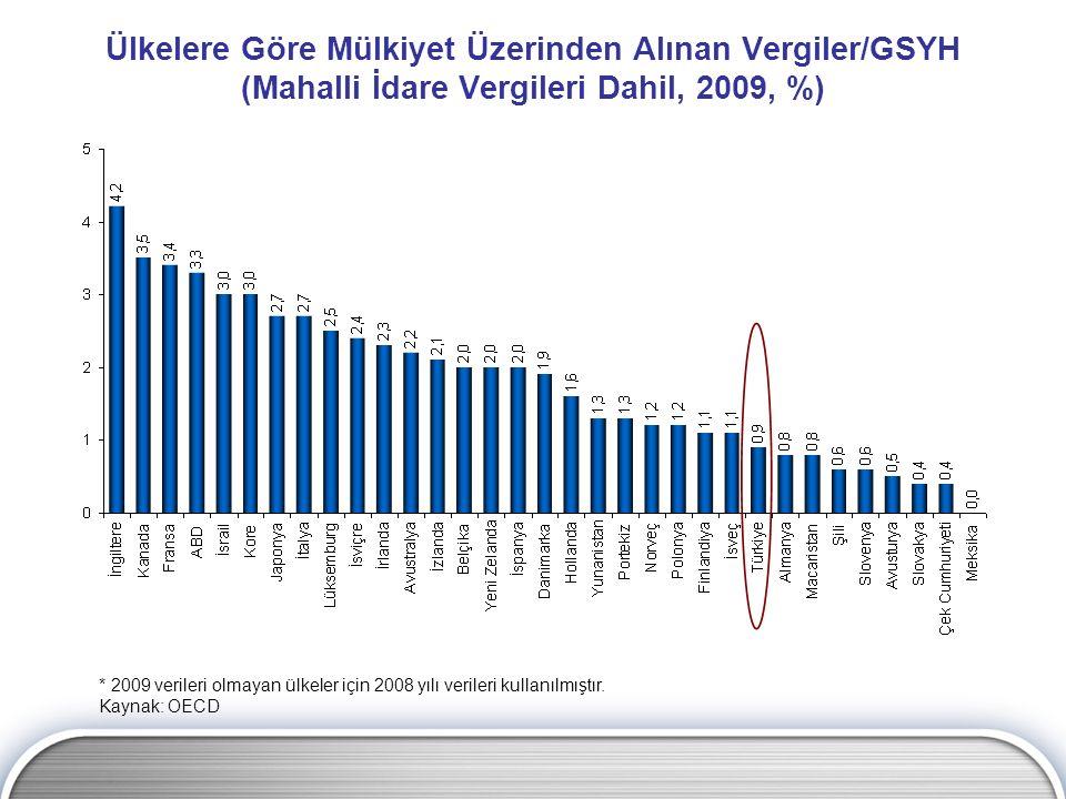 Ülkelere Göre Mülkiyet Üzerinden Alınan Vergiler/GSYH (Mahalli İdare Vergileri Dahil, 2009, %)
