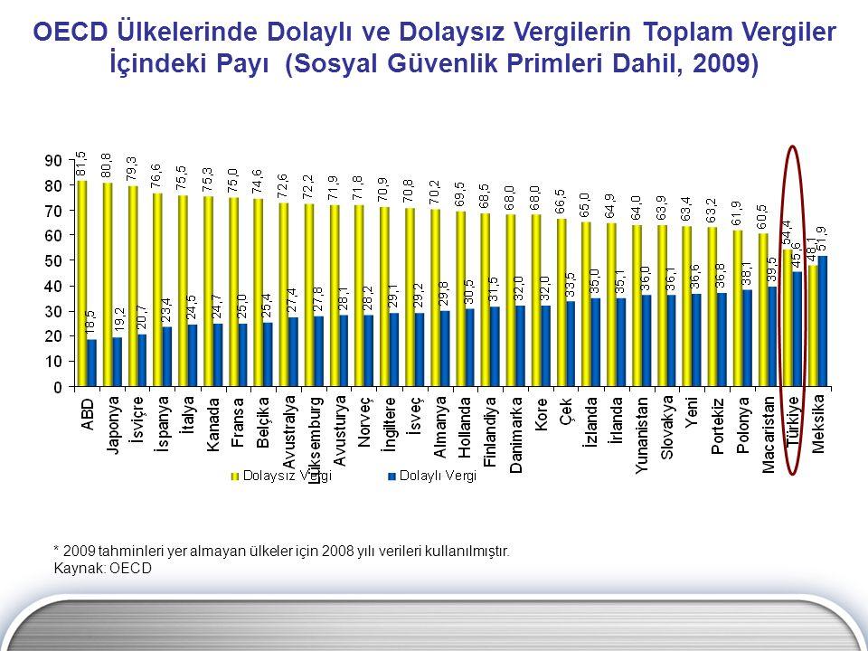 OECD Ülkelerinde Dolaylı ve Dolaysız Vergilerin Toplam Vergiler İçindeki Payı (Sosyal Güvenlik Primleri Dahil, 2009)