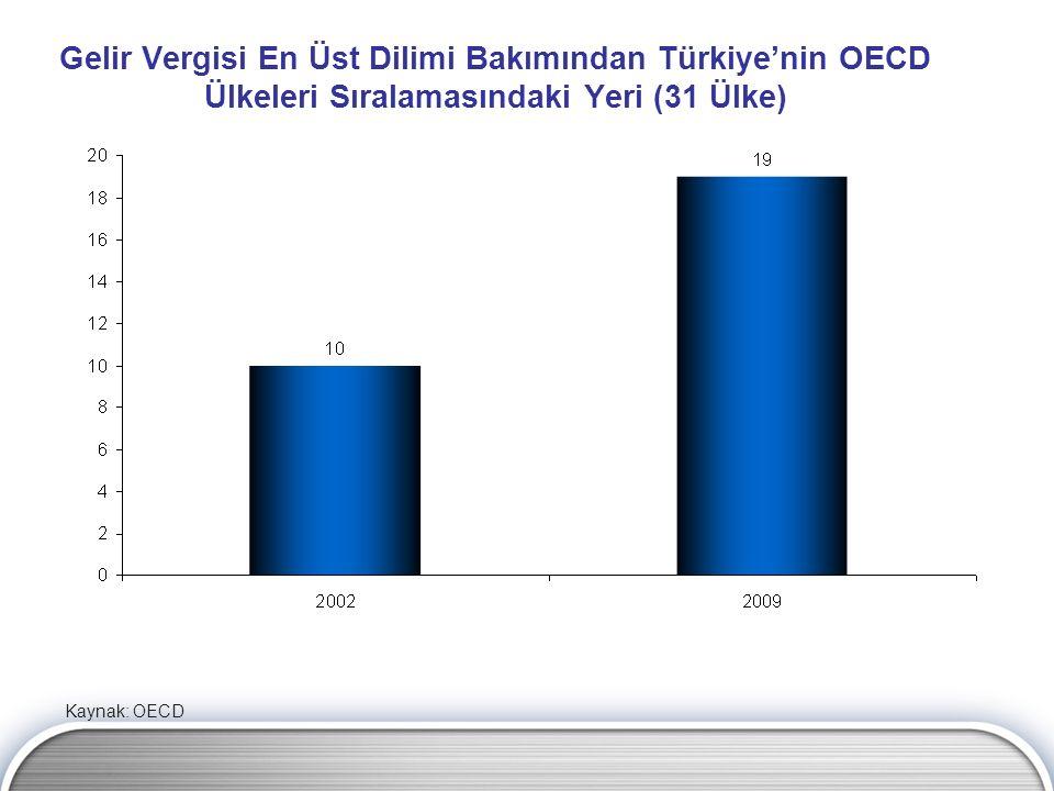 Gelir Vergisi En Üst Dilimi Bakımından Türkiye'nin OECD Ülkeleri Sıralamasındaki Yeri (31 Ülke)