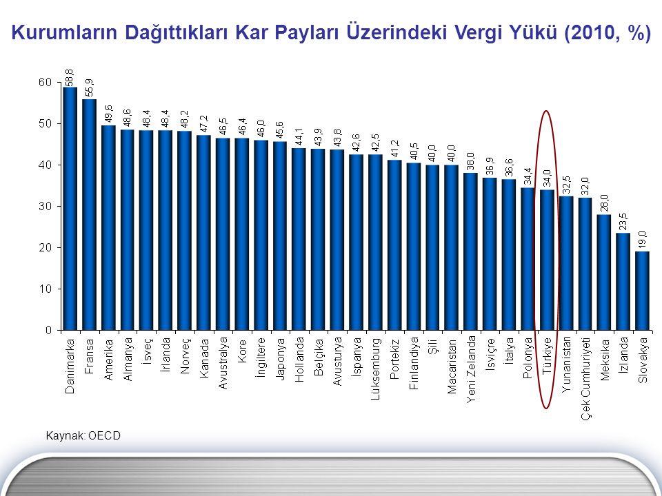 Kurumların Dağıttıkları Kar Payları Üzerindeki Vergi Yükü (2010, %)