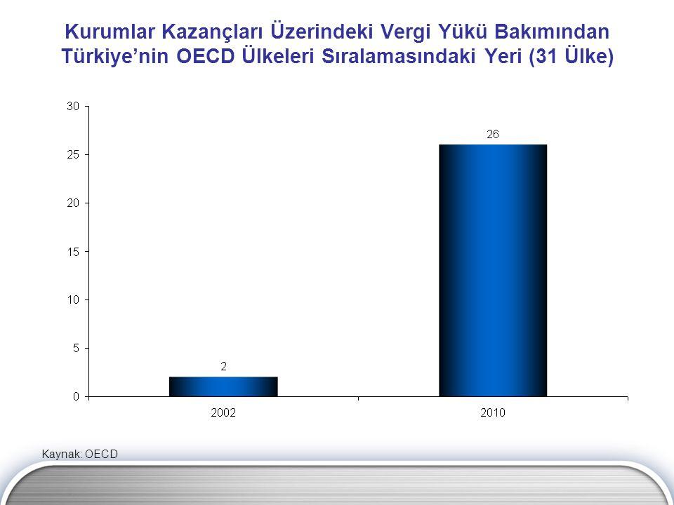 Kurumlar Kazançları Üzerindeki Vergi Yükü Bakımından Türkiye'nin OECD Ülkeleri Sıralamasındaki Yeri (31 Ülke)
