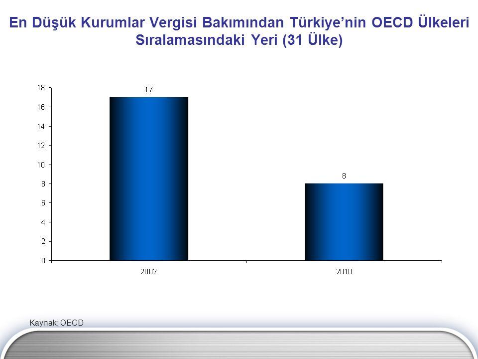 En Düşük Kurumlar Vergisi Bakımından Türkiye'nin OECD Ülkeleri Sıralamasındaki Yeri (31 Ülke)