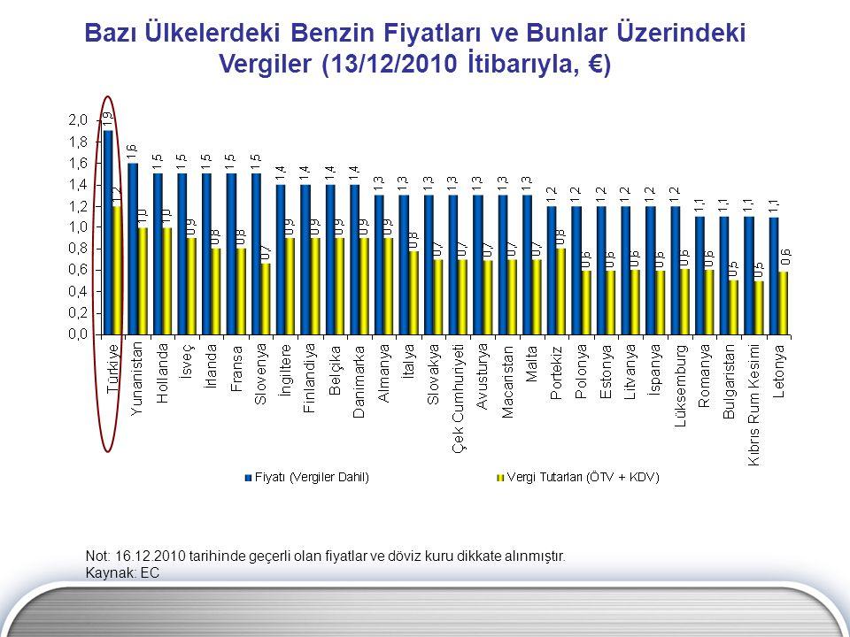 Bazı Ülkelerdeki Benzin Fiyatları ve Bunlar Üzerindeki Vergiler (13/12/2010 İtibarıyla, €)