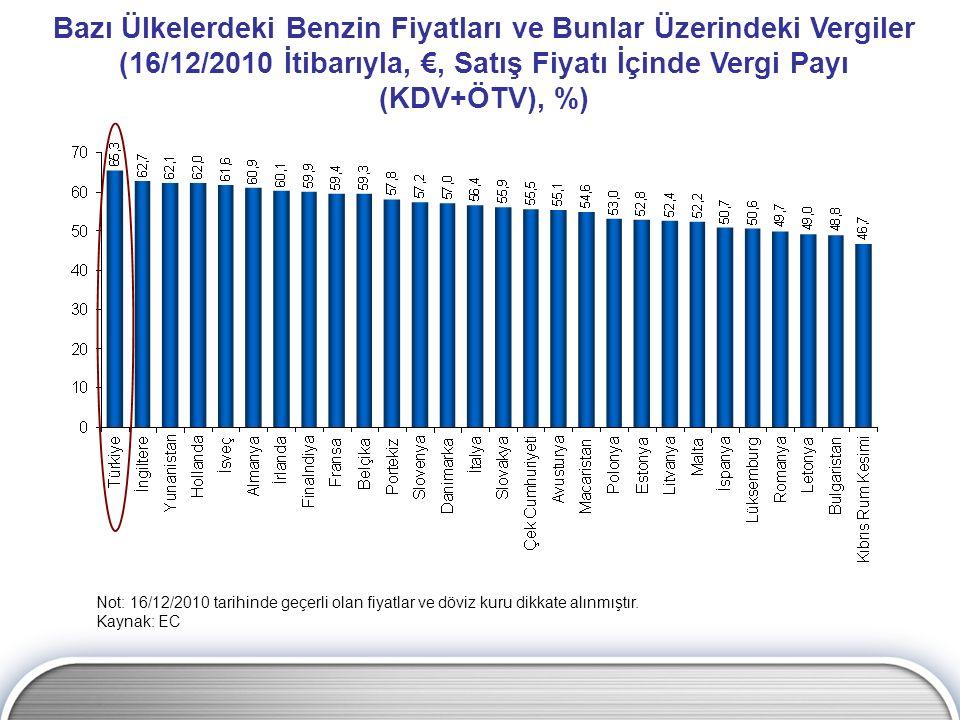 Bazı Ülkelerdeki Benzin Fiyatları ve Bunlar Üzerindeki Vergiler (16/12/2010 İtibarıyla, €, Satış Fiyatı İçinde Vergi Payı (KDV+ÖTV), %)