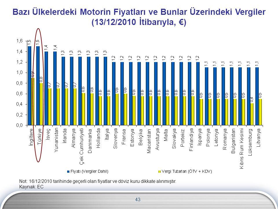 Bazı Ülkelerdeki Motorin Fiyatları ve Bunlar Üzerindeki Vergiler (13/12/2010 İtibarıyla, €)