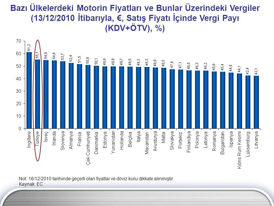 Bazı Ülkelerdeki Motorin Fiyatları ve Bunlar Üzerindeki Vergiler (13/12/2010 İtibarıyla, €, Satış Fiyatı İçinde Vergi Payı (KDV+ÖTV), %)