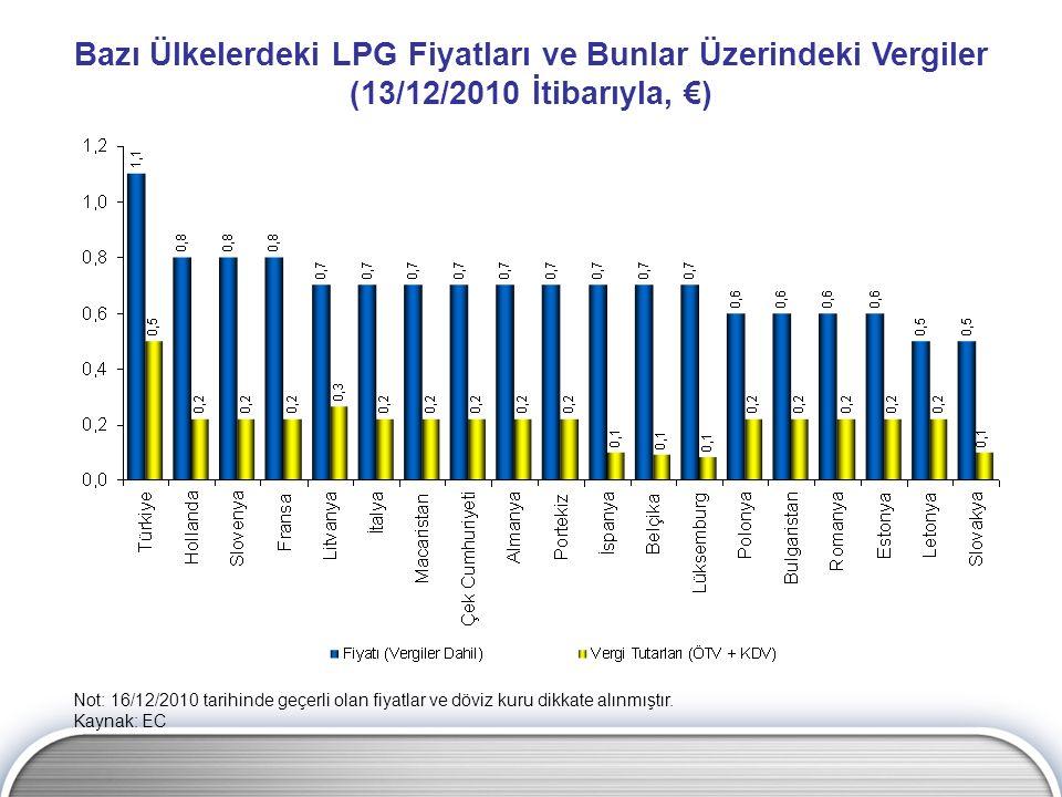 Bazı Ülkelerdeki LPG Fiyatları ve Bunlar Üzerindeki Vergiler (13/12/2010 İtibarıyla, €)