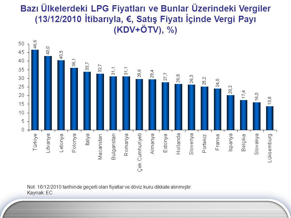 Bazı Ülkelerdeki LPG Fiyatları ve Bunlar Üzerindeki Vergiler (13/12/2010 İtibarıyla, €, Satış Fiyatı İçinde Vergi Payı (KDV+ÖTV), %)