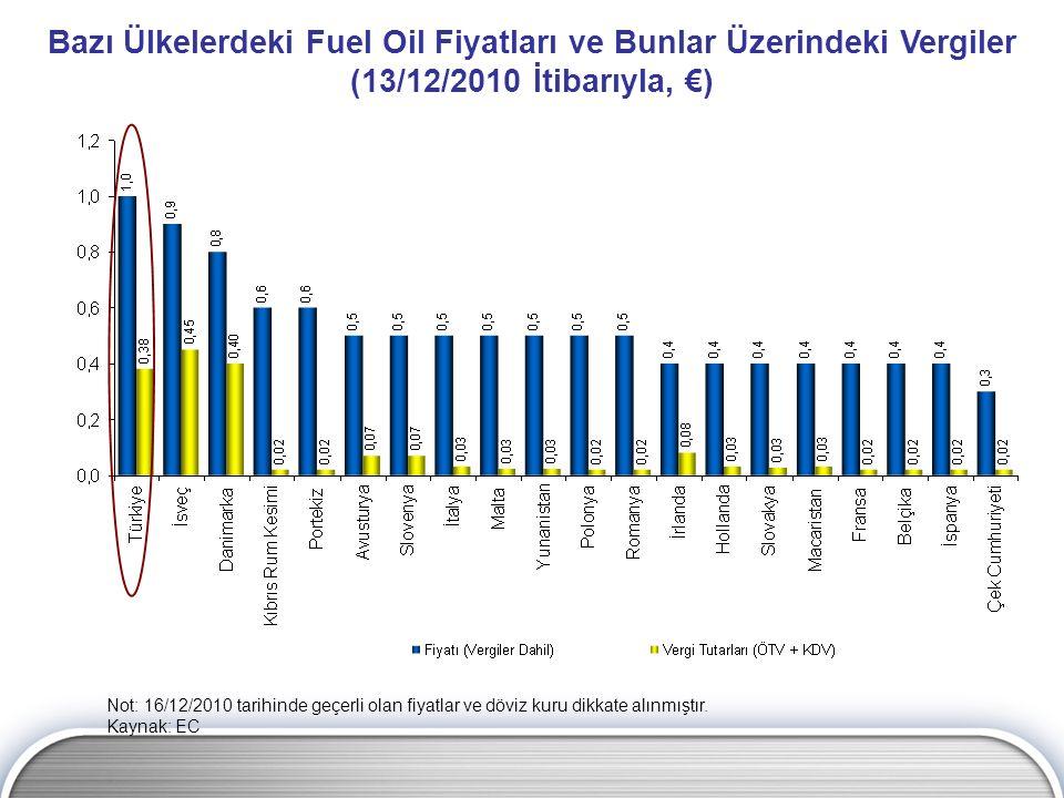 Bazı Ülkelerdeki Fuel Oil Fiyatları ve Bunlar Üzerindeki Vergiler (13/12/2010 İtibarıyla, €)