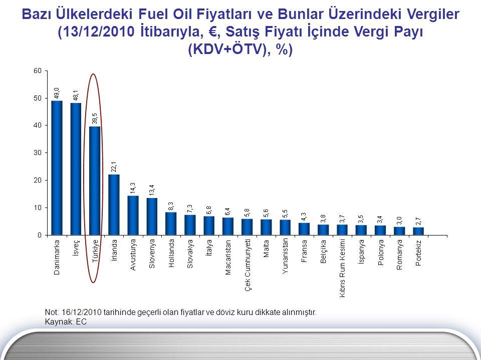 Bazı Ülkelerdeki Fuel Oil Fiyatları ve Bunlar Üzerindeki Vergiler (13/12/2010 İtibarıyla, €, Satış Fiyatı İçinde Vergi Payı (KDV+ÖTV), %)