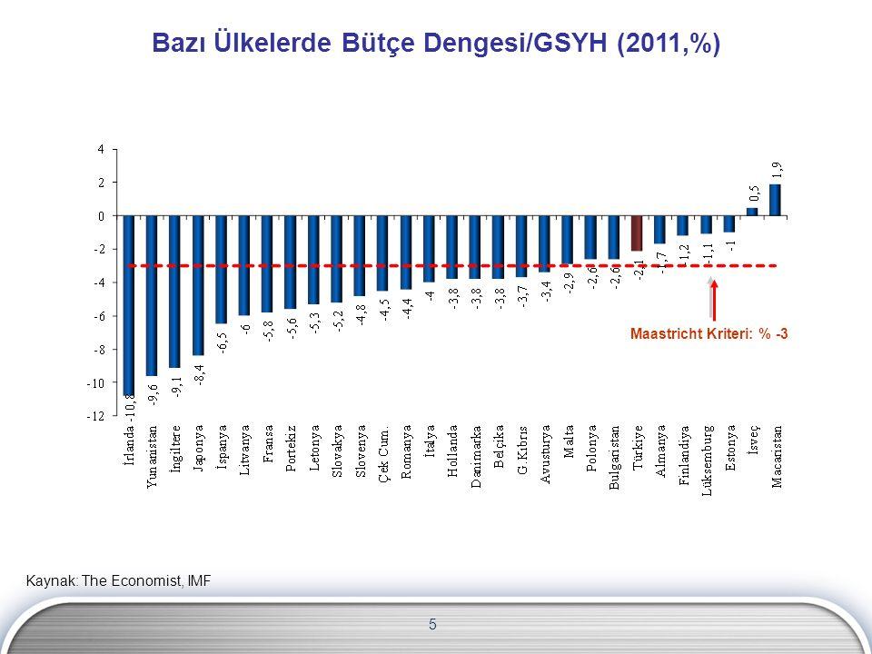 Bazı Ülkelerde Bütçe Dengesi/GSYH (2011,%)