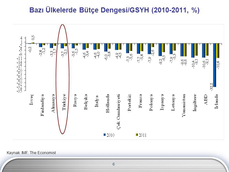 Bazı Ülkelerde Bütçe Dengesi/GSYH (2010-2011, %)