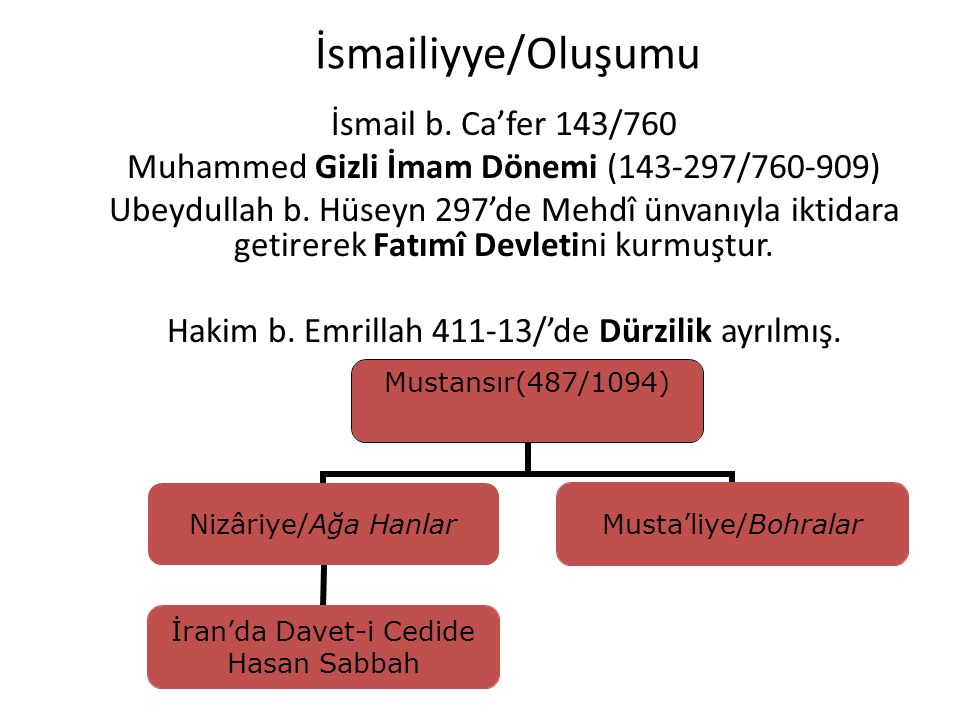 İsmailiyye/Oluşumu İsmail b. Ca'fer 143/760