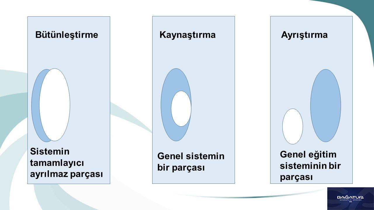 Bütünleştirme Kaynaştırma. Ayrıştırma. Sistemin tamamlayıcı ayrılmaz parçası. Genel sistemin bir parçası.