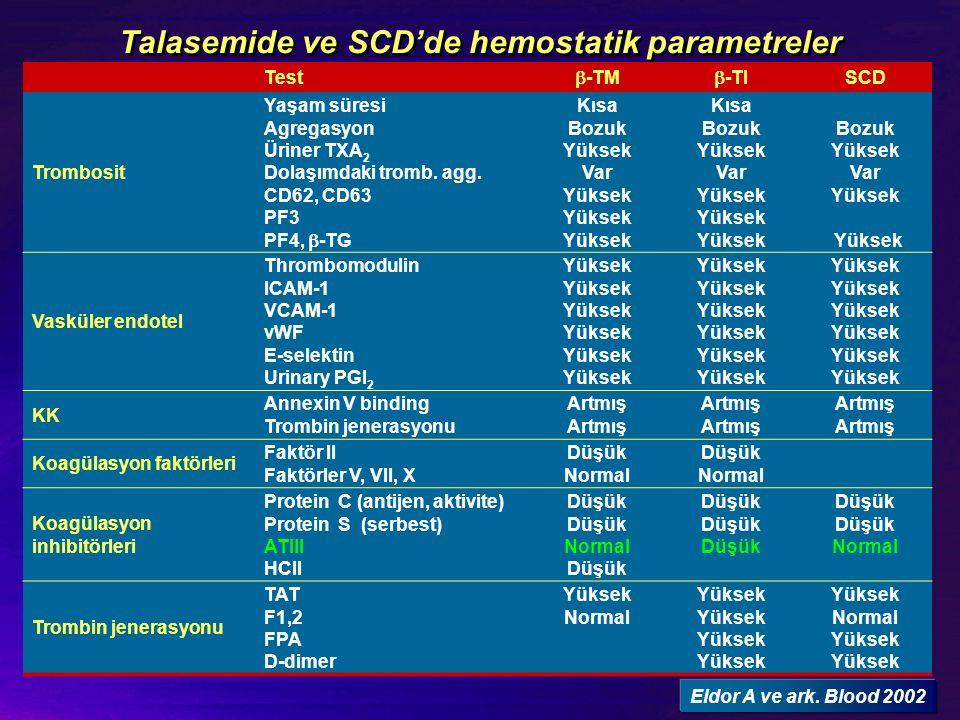 Talasemide ve SCD'de hemostatik parametreler