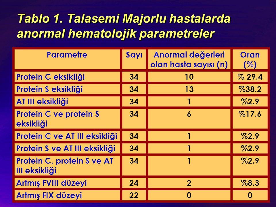 Tablo 1. Talasemi Majorlu hastalarda anormal hematolojik parametreler