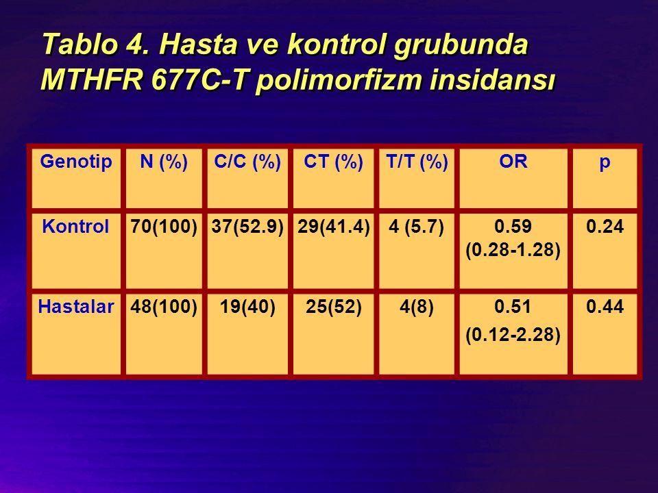 Tablo 4. Hasta ve kontrol grubunda MTHFR 677C-T polimorfizm insidansı