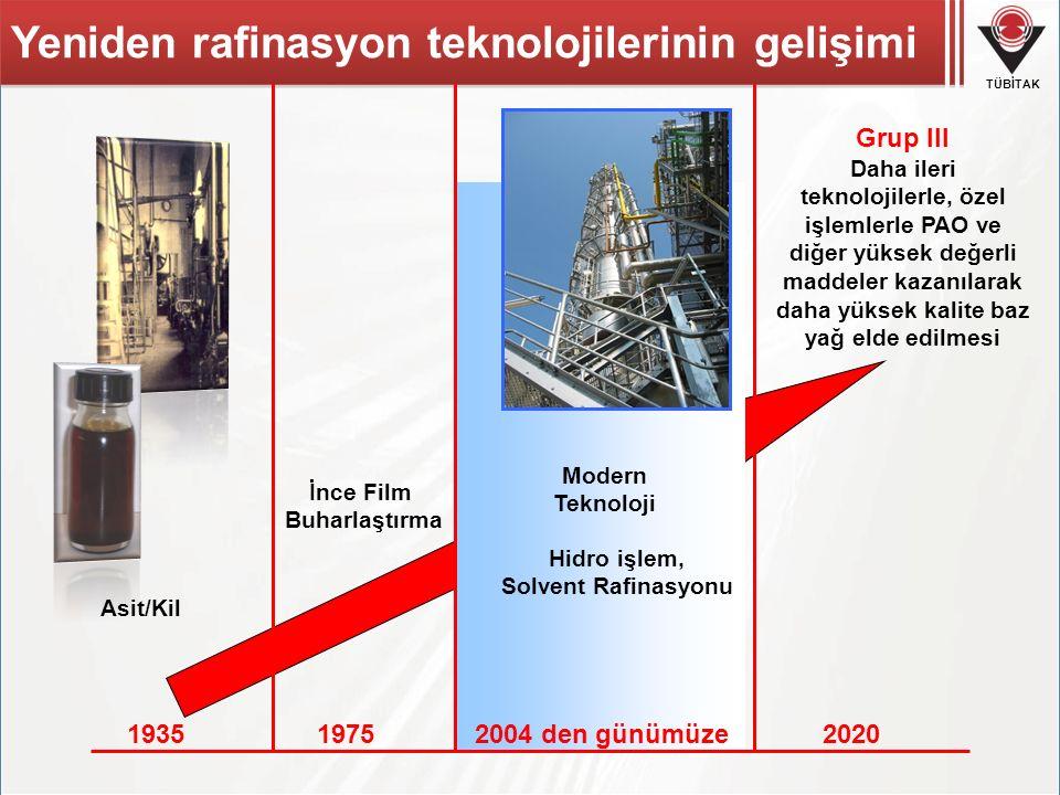 Yeniden rafinasyon teknolojilerinin gelişimi