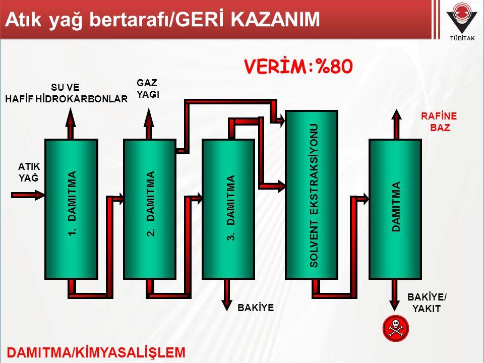 SOLVENT EKSTRAKSİYONU DAMITMA/KİMYASALİŞLEM