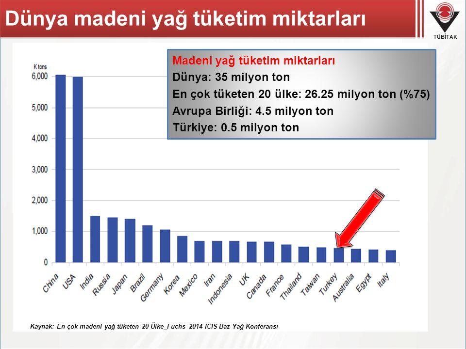 Dünya madeni yağ tüketim miktarları