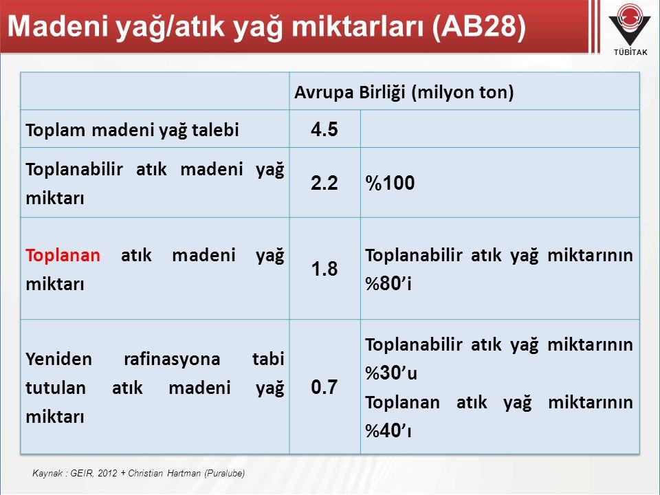Madeni yağ/atık yağ miktarları (AB28)