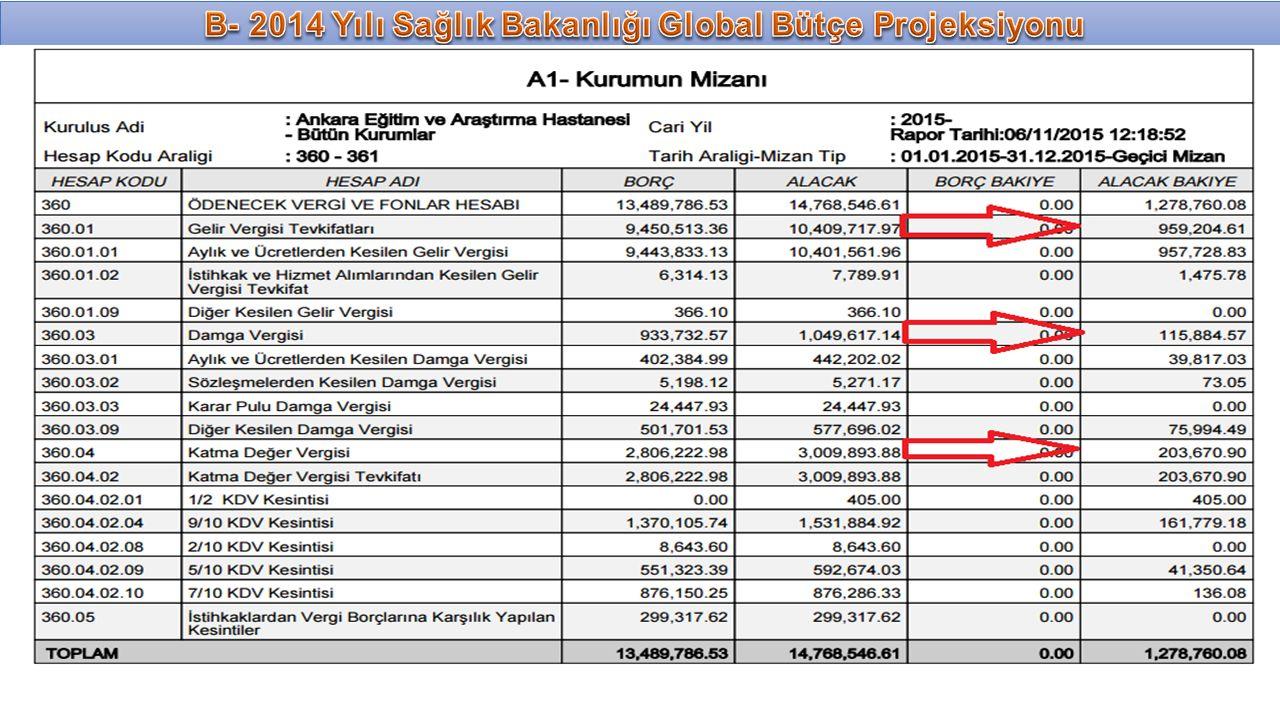B- 2014 Yılı Sağlık Bakanlığı Global Bütçe Projeksiyonu