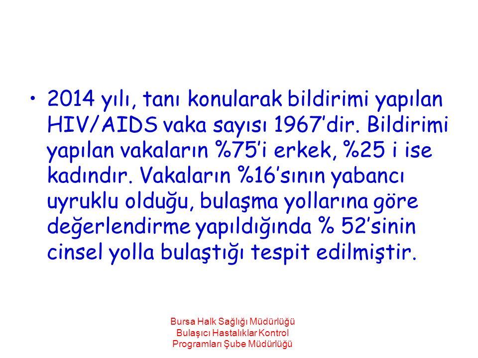 2014 yılı, tanı konularak bildirimi yapılan HIV/AIDS vaka sayısı 1967'dir. Bildirimi yapılan vakaların %75'i erkek, %25 i ise kadındır. Vakaların %16'sının yabancı uyruklu olduğu, bulaşma yollarına göre değerlendirme yapıldığında % 52'sinin cinsel yolla bulaştığı tespit edilmiştir.