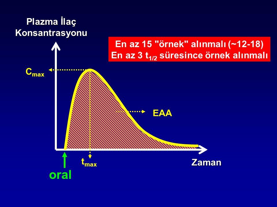 oral Plazma İlaç Konsantrasyonu En az 15 örnek alınmalı (~12-18)