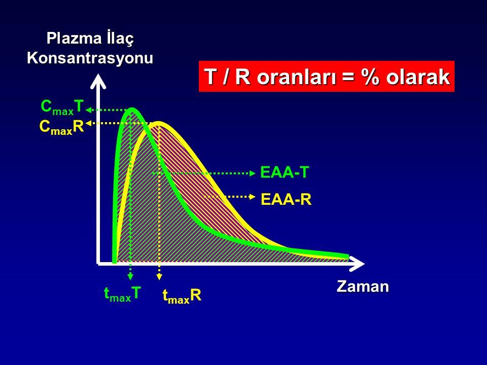 T / R oranları = % olarak Plazma İlaç Konsantrasyonu CmaxT CmaxR EAA-T
